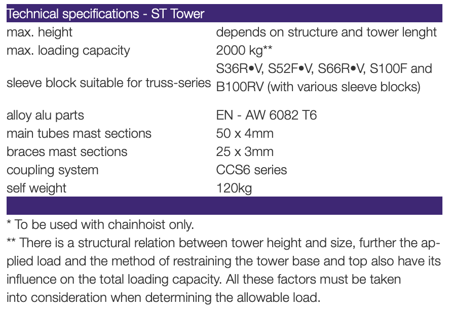 ST Tower – Provision Staging